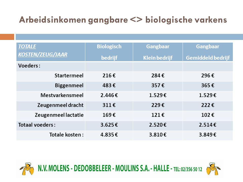 Arbeidsinkomen gangbare <> biologische varkens TOTALE KOSTEN/ZEUG/JAAR Biologisch bedrijf Gangbaar Klein bedrijf Gangbaar Gemiddeld bedrijf Voeders : Startermeel216 €284 €296 € Biggenmeel483 €357 €365 € Mestvarkensmeel2.446 €1.529 € Zeugenmeel dracht311 €229 €222 € Zeugenmeel lactatie169 €121 €102 € Totaal voeders :3.625 €2.520 €2.514 € Totale kosten :4.835 €3.810 €3.849 €