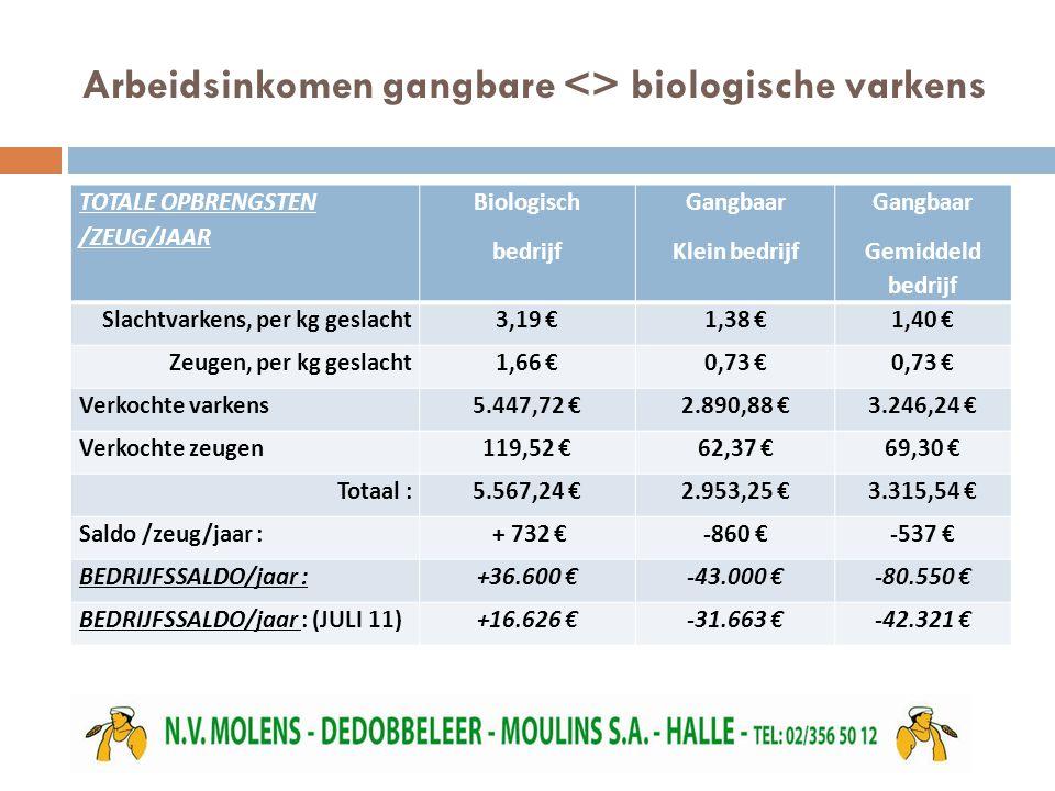 Arbeidsinkomen gangbare <> biologische varkens TOTALE OPBRENGSTEN /ZEUG/JAAR Biologisch bedrijf Gangbaar Klein bedrijf Gangbaar Gemiddeld bedrijf Slachtvarkens, per kg geslacht3,19 €1,38 €1,40 € Zeugen, per kg geslacht1,66 €0,73 € Verkochte varkens5.447,72 €2.890,88 €3.246,24 € Verkochte zeugen119,52 €62,37 €69,30 € Totaal :5.567,24 €2.953,25 €3.315,54 € Saldo /zeug/jaar : + 732 €-860 €-537 € BEDRIJFSSALDO/jaar :+36.600 €-43.000 €-80.550 € BEDRIJFSSALDO/jaar : (JULI 11)+16.626 €-31.663 €-42.321 €