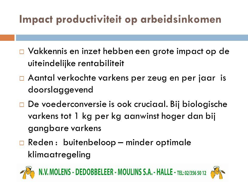 Impact productiviteit op arbeidsinkomen  Vakkennis en inzet hebben een grote impact op de uiteindelijke rentabiliteit  Aantal verkochte varkens per zeug en per jaar is doorslaggevend  De voederconversie is ook cruciaal.