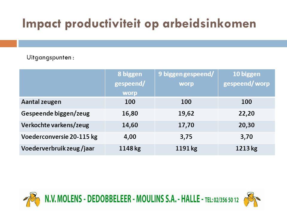 Impact productiviteit op arbeidsinkomen 8 biggen gespeend/ worp 9 biggen gespeend/ worp 10 biggen gespeend/ worp Aantal zeugen100 Gespeende biggen/zeu