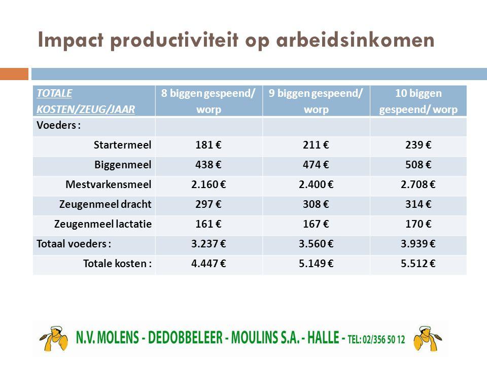 Impact productiviteit op arbeidsinkomen TOTALE KOSTEN/ZEUG/JAAR 8 biggen gespeend/ worp 9 biggen gespeend/ worp 10 biggen gespeend/ worp Voeders : Sta