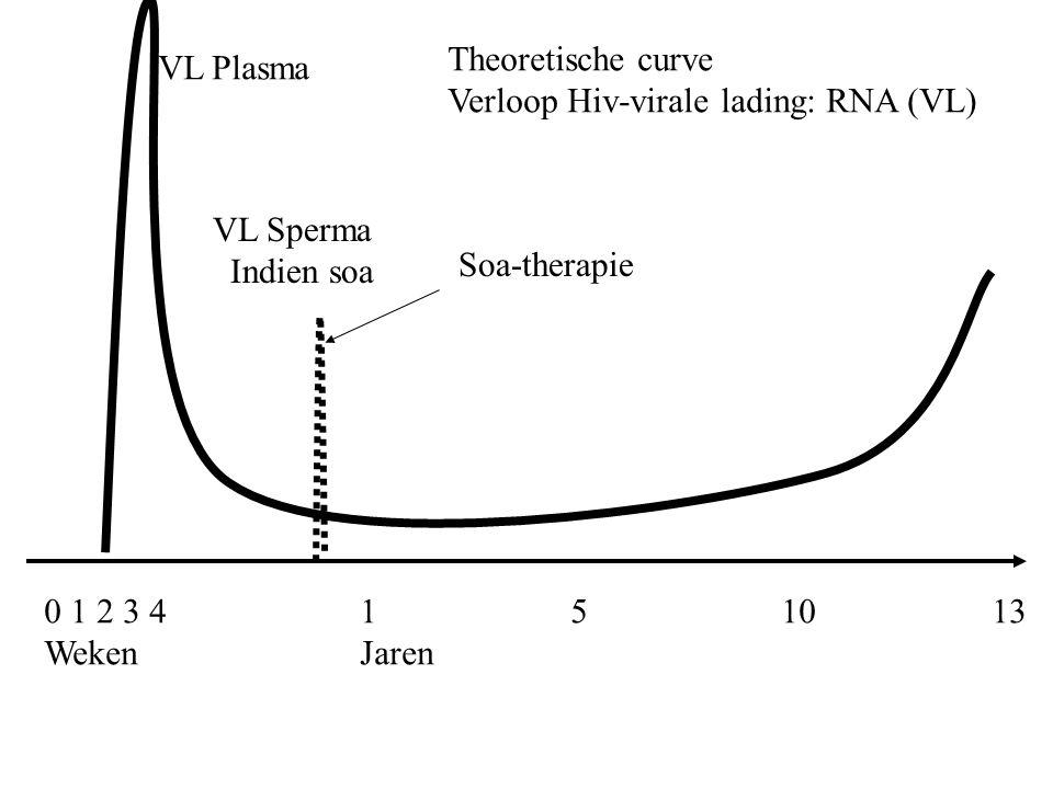 0 1 2 3 4 151013 Weken Jaren Theoretische curve Verloop Hiv-virale lading: RNA (VL) VL Plasma VL Sperma Indien soa Soa-therapie