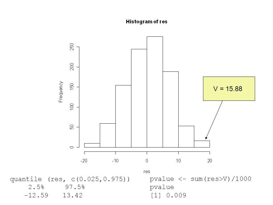 quantile (res, c(0.025,0.975)) 2.5% 97.5% -12.59 13.42 V = 15.88 pvalue V)/1000 pvalue [1] 0.009