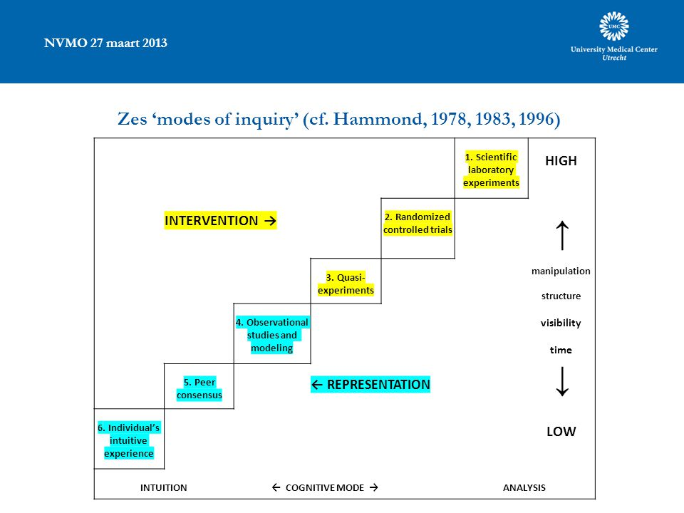 NVMO 27 maart 2013 Zes 'modes of inquiry' (cf. Hammond, 1978, 1983, 1996) 1. Scientific laboratory experiments HIGH INTERVENTION → 2. Randomized contr