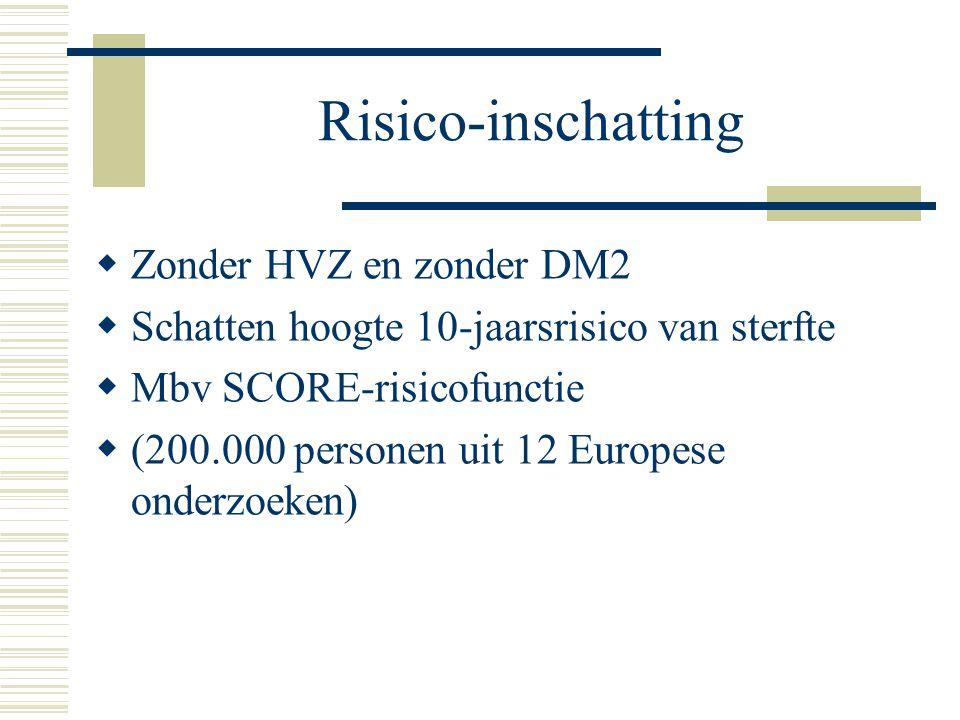 Risico-inschatting  Zonder HVZ en zonder DM2  Schatten hoogte 10-jaarsrisico van sterfte  Mbv SCORE-risicofunctie  (200.000 personen uit 12 Europe