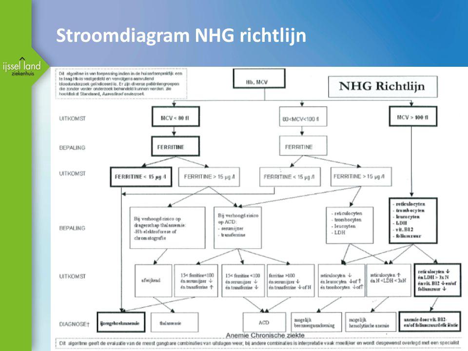 Stroomdiagram NHG richtlijn