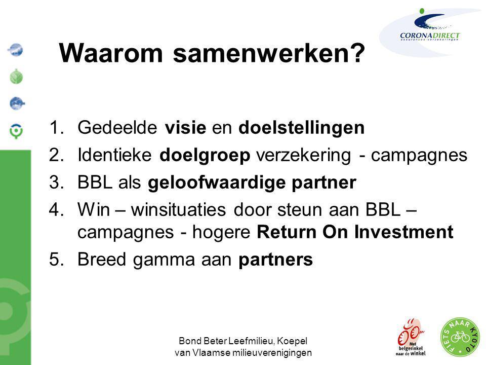 Bond Beter Leefmilieu, Koepel van Vlaamse milieuverenigingen Waarom samenwerken? 1.Gedeelde visie en doelstellingen 2.Identieke doelgroep verzekering