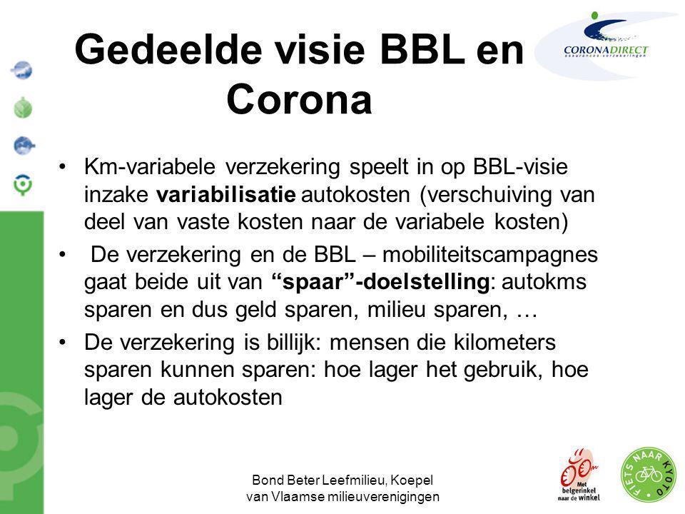 Bond Beter Leefmilieu, Koepel van Vlaamse milieuverenigingen Gedeelde visie BBL en Corona •Km-variabele verzekering speelt in op BBL-visie inzake vari