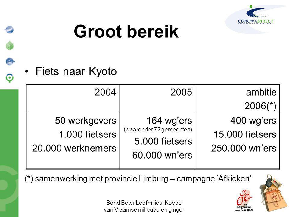 Bond Beter Leefmilieu, Koepel van Vlaamse milieuverenigingen Groot bereik •Fiets naar Kyoto 20042005ambitie 2006(*) 50 werkgevers 1.000 fietsers 20.00
