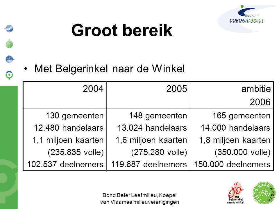 Bond Beter Leefmilieu, Koepel van Vlaamse milieuverenigingen Groot bereik •Met Belgerinkel naar de Winkel 20042005ambitie 2006 130 gemeenten 12.480 ha
