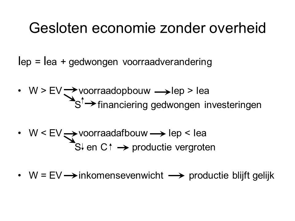 Gesloten economie zonder overheid I ep = I ea + gedwongen voorraadverandering •W > EV voorraadopbouw Iep > Iea S financiering gedwongen investeringen