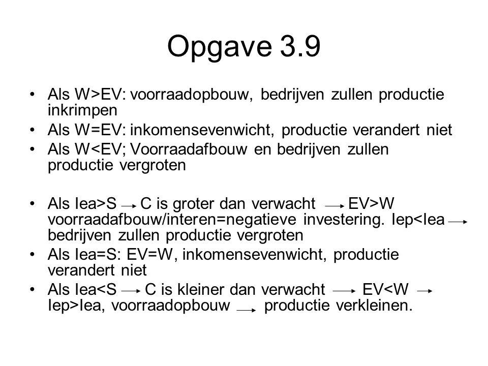 Opgave 3.9 •Als W>EV: voorraadopbouw, bedrijven zullen productie inkrimpen •Als W=EV: inkomensevenwicht, productie verandert niet •Als W<EV; Voorraada
