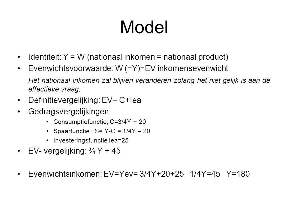 Model •Identiteit: Y = W (nationaal inkomen = nationaal product) •Evenwichtsvoorwaarde: W (=Y)=EV inkomensevenwicht Het nationaal inkomen zal blijven