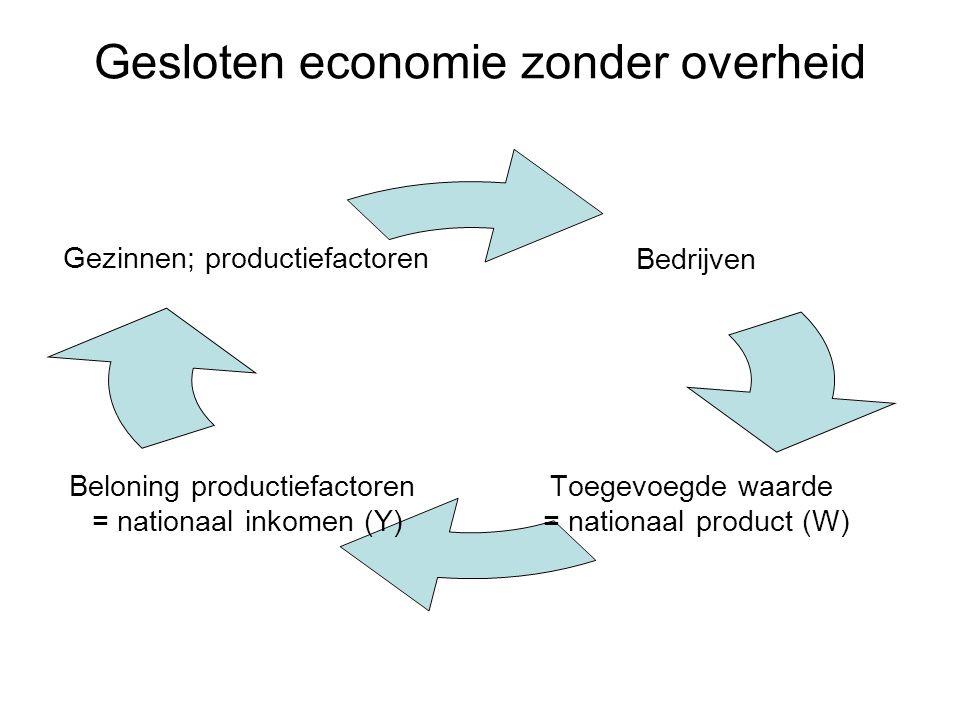 Gesloten economie zonder overheid Bedrijven Toegevoegde waarde = nationaal product (W) Beloning productiefactoren = nationaal inkomen (Y) Gezinnen; pr