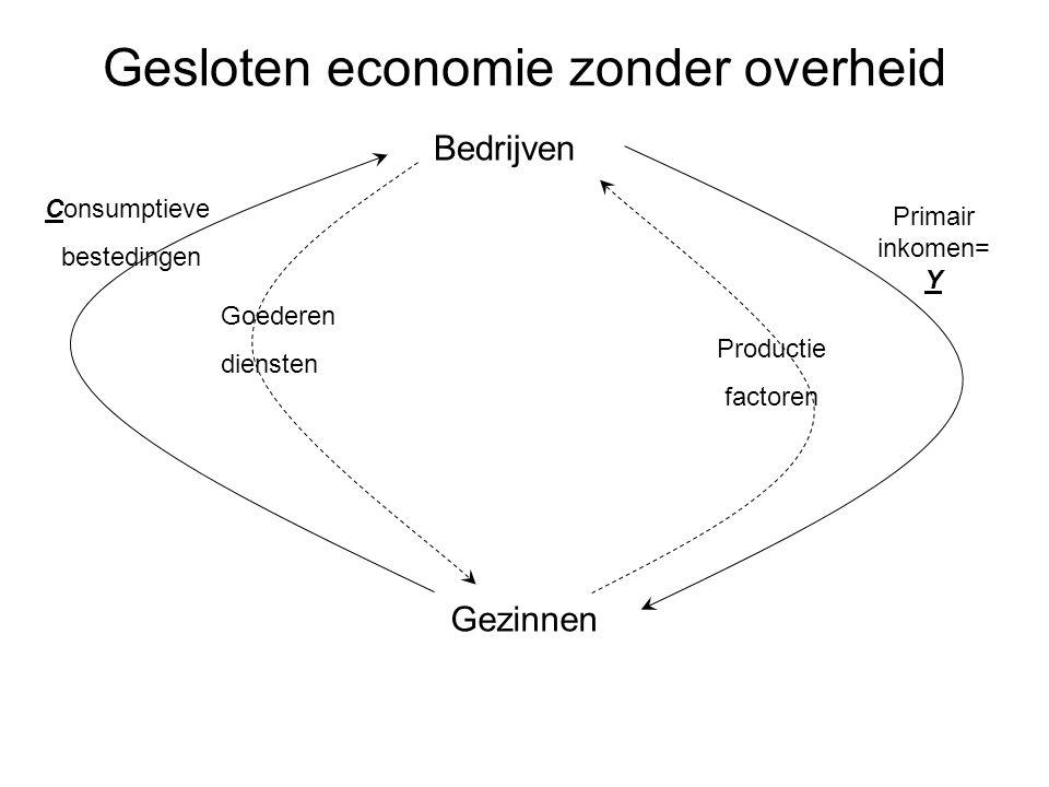 Consumptieve bestedingen Bedrijven Gezinnen Goederen diensten Productie factoren Primair inkomen= Y Gesloten economie zonder overheid