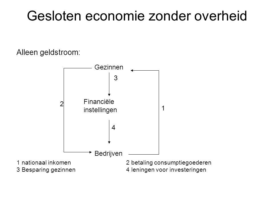 Alleen geldstroom: 1 nationaal inkomen 2 betaling consumptiegoederen 3 Besparing gezinnen4 leningen voor investeringen Gesloten economie zonder overhe