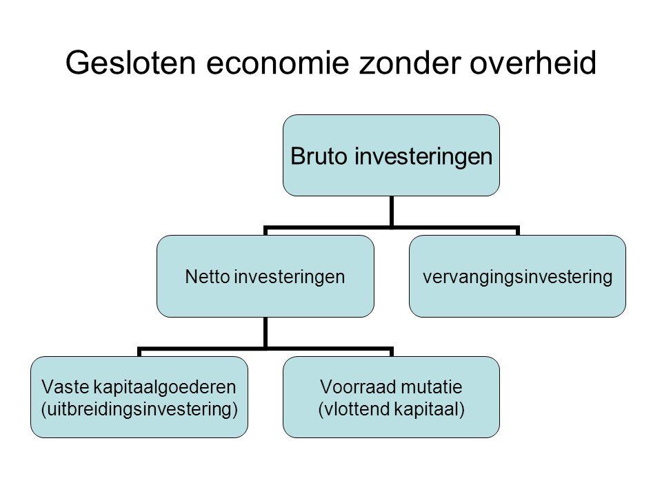 Gesloten economie zonder overheid Nationaal product (W) = nationaal inkomen (Y) Y= Consumptie (C) + besparingen (S) C = Y - S S = Y - C S meestal via banken naar bedrijven voor de financiering van hun investeringen (I) vervangingsinvesteringen I bruto uitbreidingsinvesteringen voorraadinvestering I netto