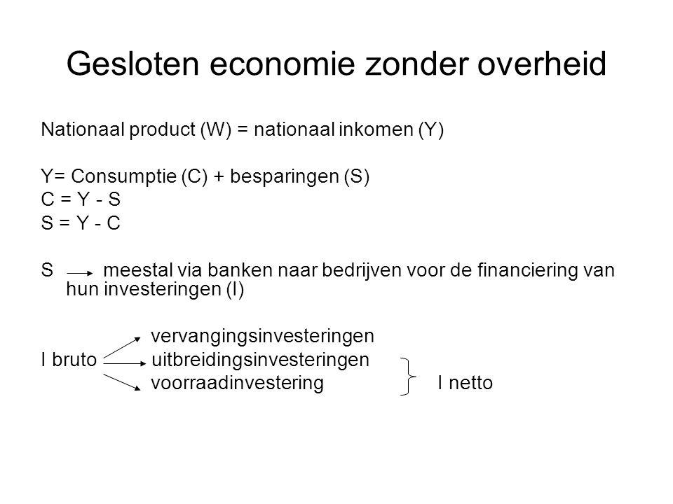 Gesloten economie zonder overheid Nationaal product (W) = nationaal inkomen (Y) Y= C + I I = S De gelijkheid van I en S is het gevolg van het feit dat de voorraadmutaties bij de bedrijven tot de netto investeringen worden gerekend.