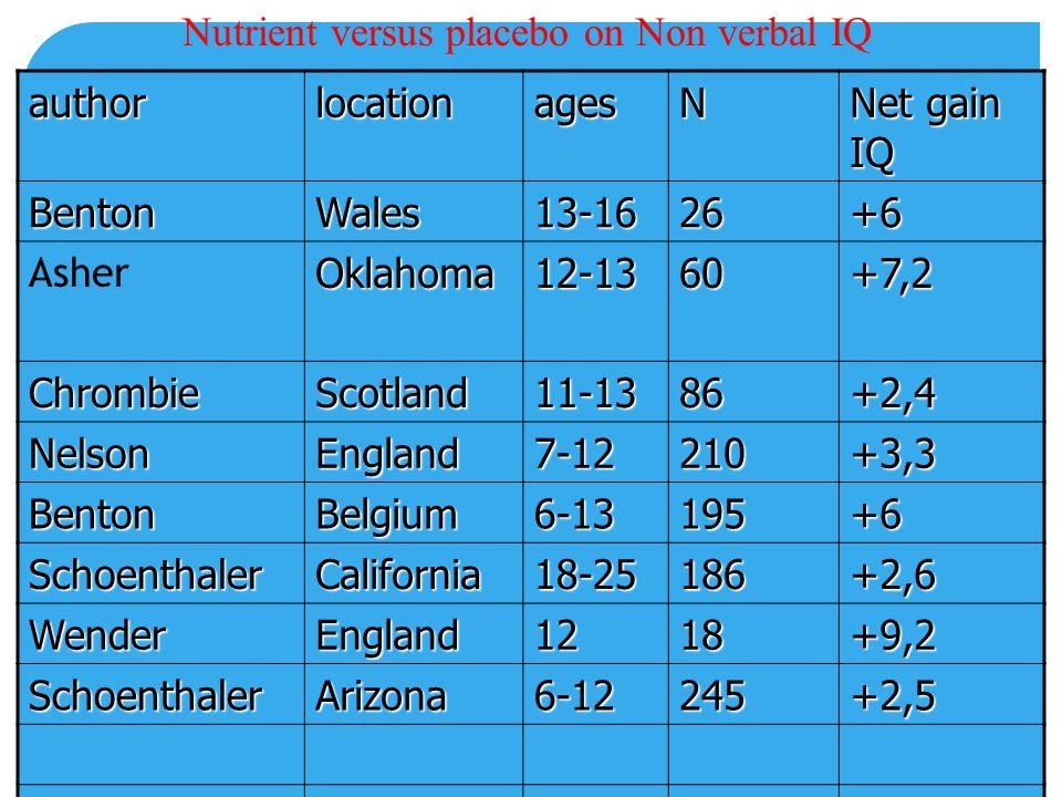 authorlocationagesN Net gain IQ BentonWales13-1626+6 AsherOklahoma12-1360+7,2 ChrombieScotland11-1386+2,4 NelsonEngland7-12210+3,3 BentonBelgium6-1319
