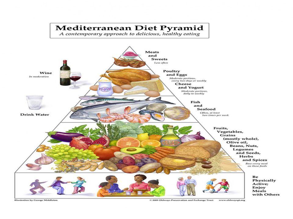 Wat is de samenstelling van het Mediterraan dieet?
