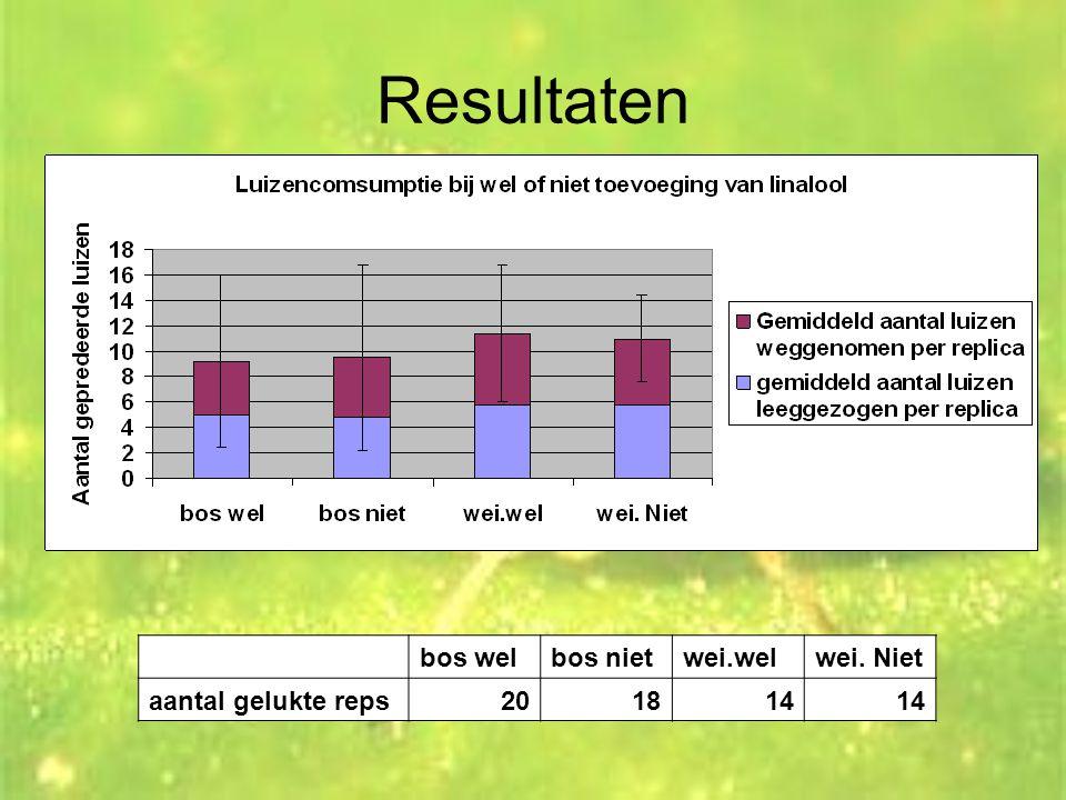 Resultaten bos welbos nietwei.welwei. Niet aantal gelukte reps201814
