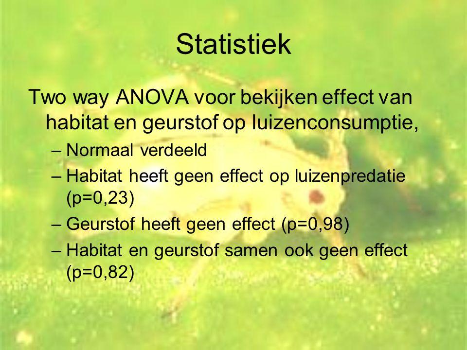 Statistiek Two way ANOVA voor bekijken effect van habitat en geurstof op luizenconsumptie, –Normaal verdeeld –Habitat heeft geen effect op luizenpreda