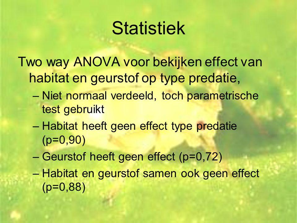 Statistiek Two way ANOVA voor bekijken effect van habitat en geurstof op type predatie, –Niet normaal verdeeld, toch parametrische test gebruikt –Habi