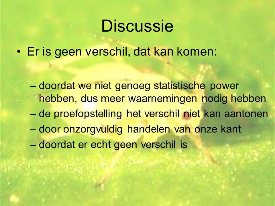 Discussie •Er is geen verschil, dat kan komen: –doordat we niet genoeg statistische power hebben, dus meer waarnemingen nodig hebben –de proefopstelli