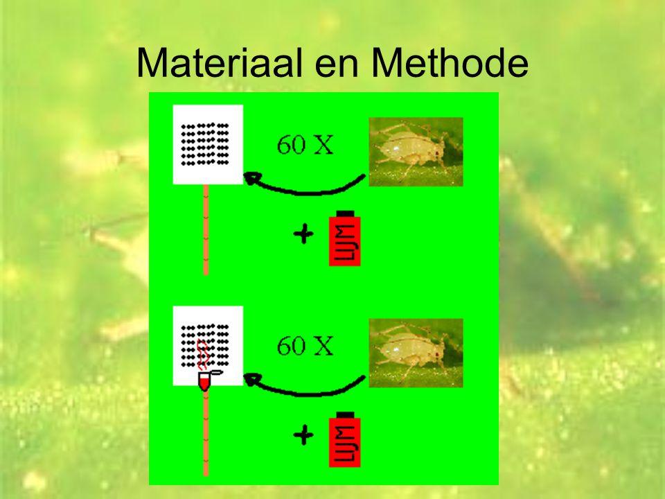 Materiaal en Methode