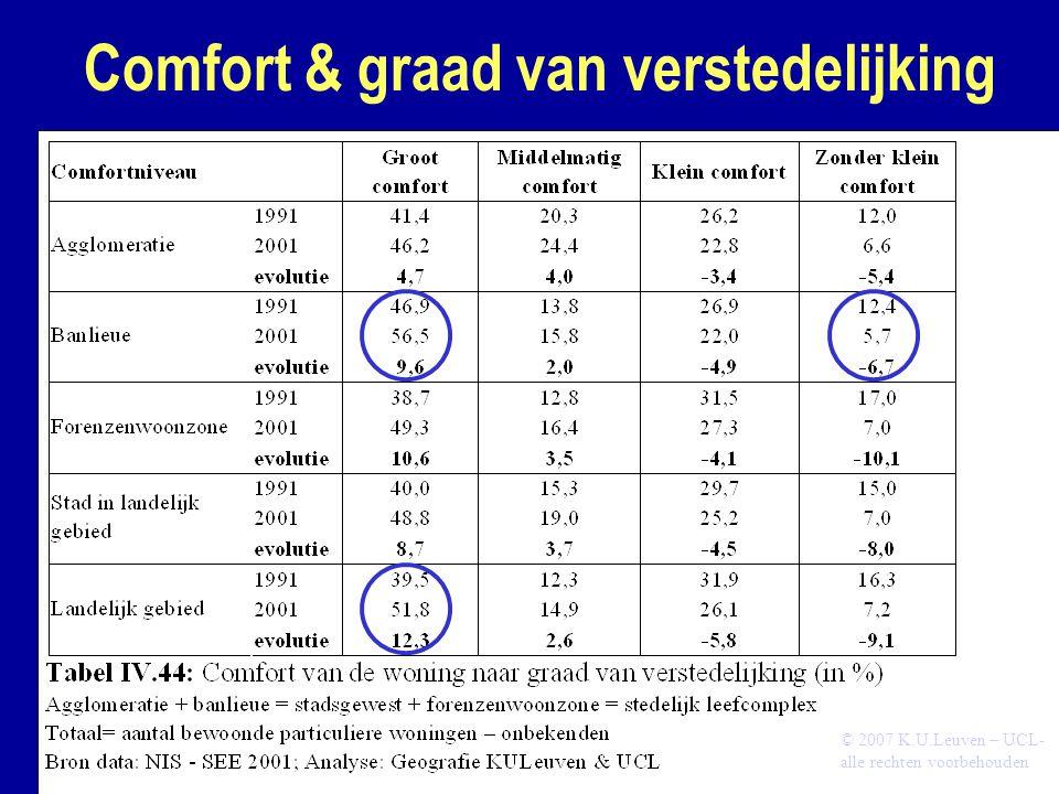 Comfort & graad van verstedelijking © 2007 K.U.Leuven – UCL- alle rechten voorbehouden