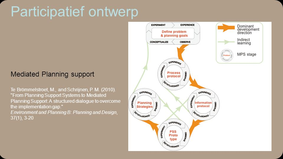 Mediated Planning support Te Brömmelstroet, M., and Schrijnen, P.