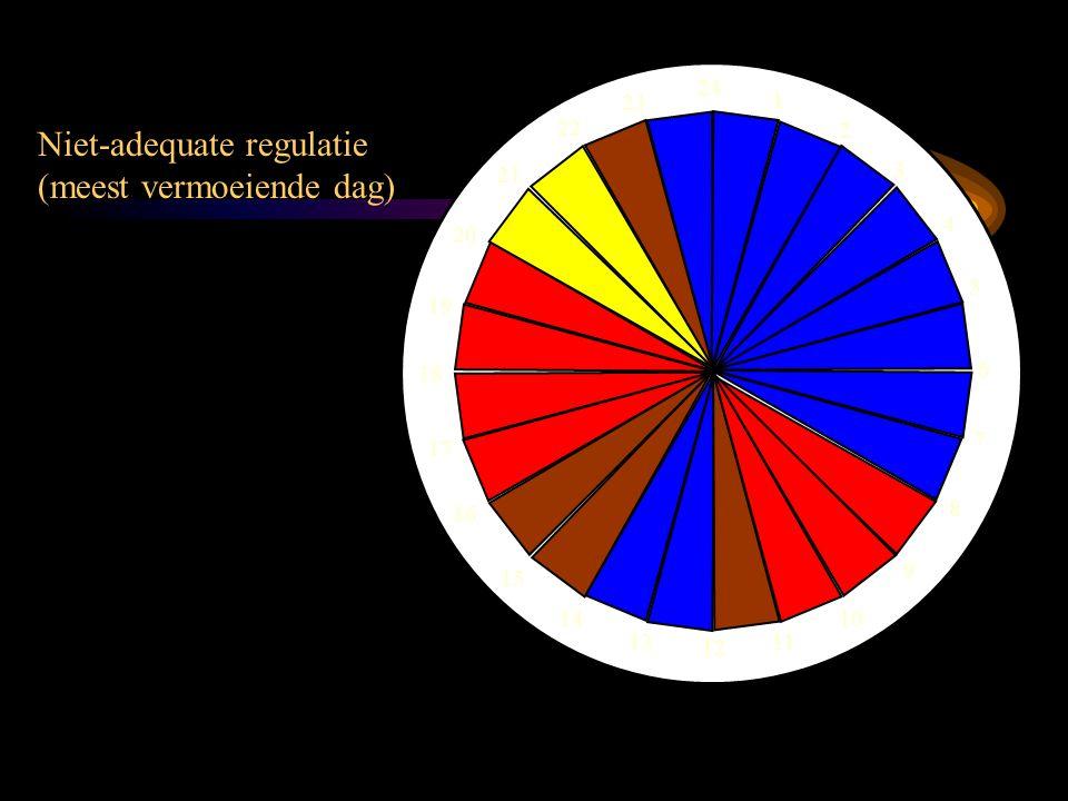 Niet-adequate regulatie (meest vermoeiende dag) 24 1 2 3 4 5 6 7 8 9 10 11 12 13 14 15 16 17 18 19 20 21 22 23
