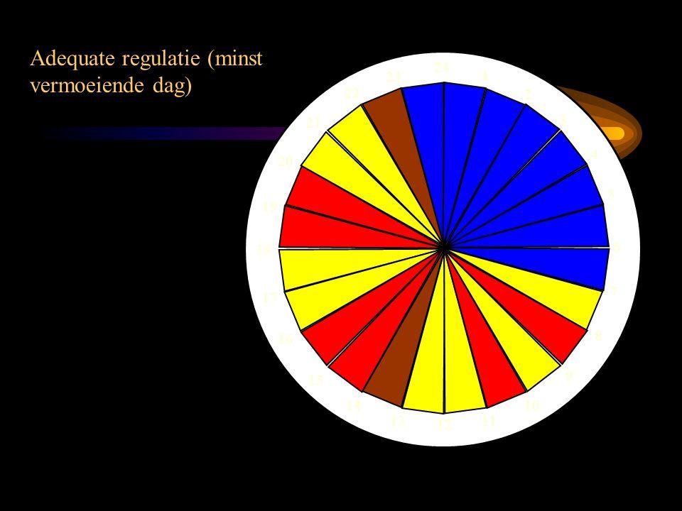Adequate regulatie (minst vermoeiende dag) 24 1 2 3 4 5 6 7 8 9 10 11 12 13 14 15 16 17 18 19 20 21 22 23