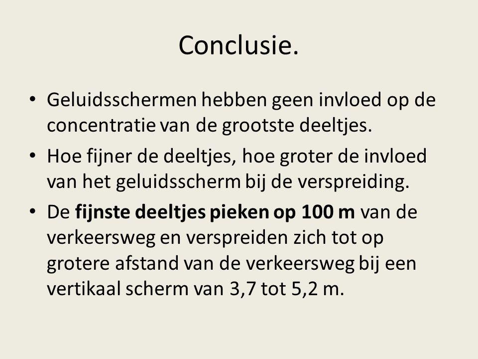 Conclusie.• Geluidsschermen hebben geen invloed op de concentratie van de grootste deeltjes.