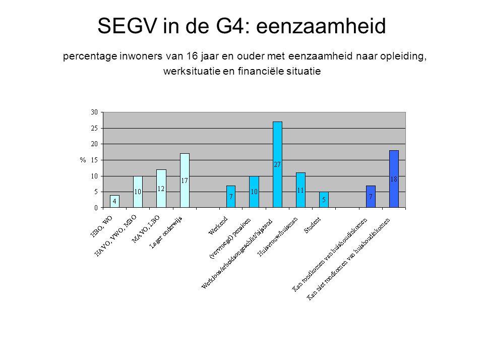 SEGV in de G4: eenzaamheid percentage inwoners van 16 jaar en ouder met eenzaamheid naar opleiding, werksituatie en financiële situatie