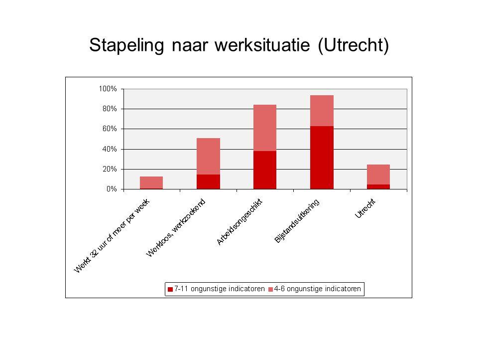 Stapeling naar werksituatie (Utrecht)