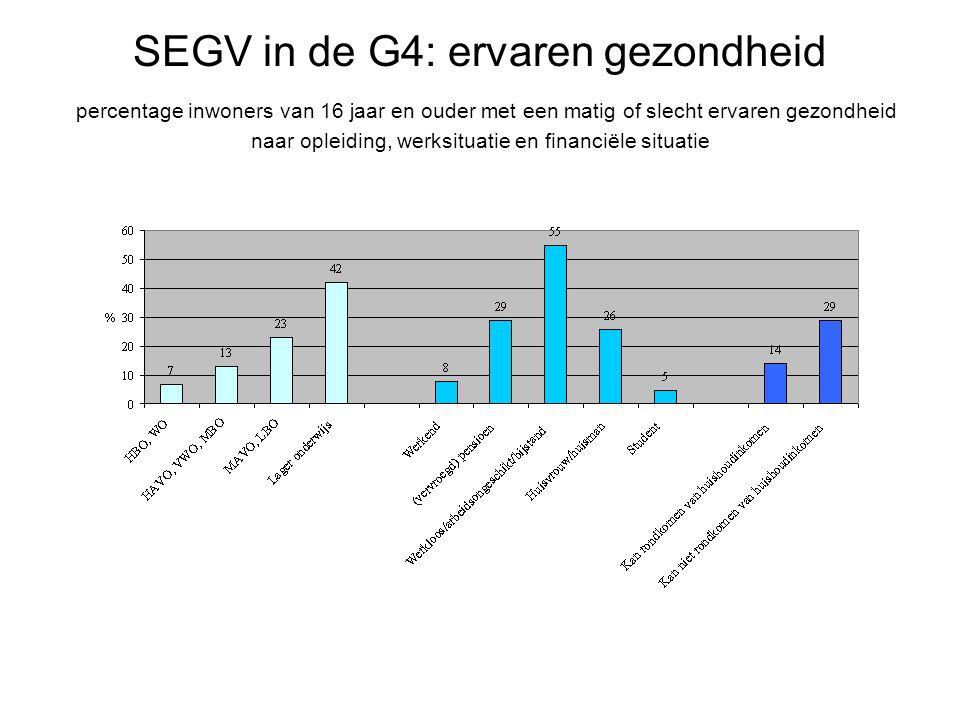 SEGV in de G4: ervaren gezondheid percentage inwoners van 16 jaar en ouder met een matig of slecht ervaren gezondheid naar opleiding, werksituatie en financiële situatie