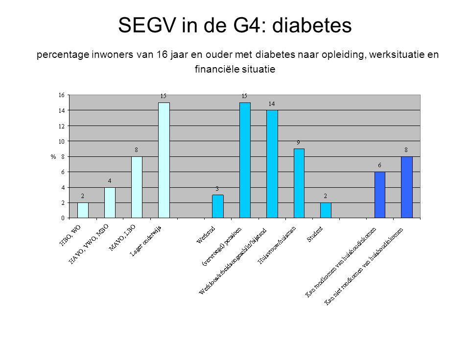 SEGV in de G4: diabetes percentage inwoners van 16 jaar en ouder met diabetes naar opleiding, werksituatie en financiële situatie