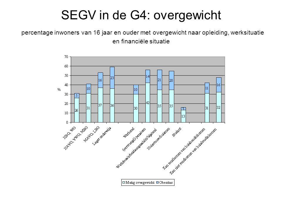 SEGV in de G4: overgewicht percentage inwoners van 16 jaar en ouder met overgewicht naar opleiding, werksituatie en financiële situatie