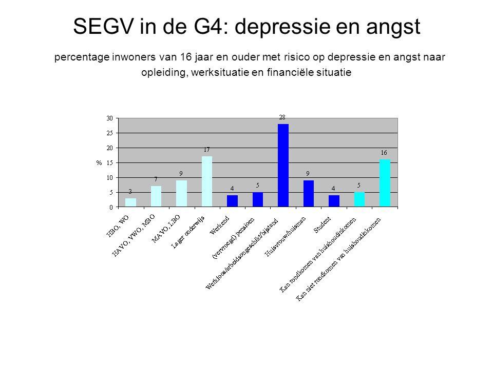 SEGV in de G4: depressie en angst percentage inwoners van 16 jaar en ouder met risico op depressie en angst naar opleiding, werksituatie en financiële situatie