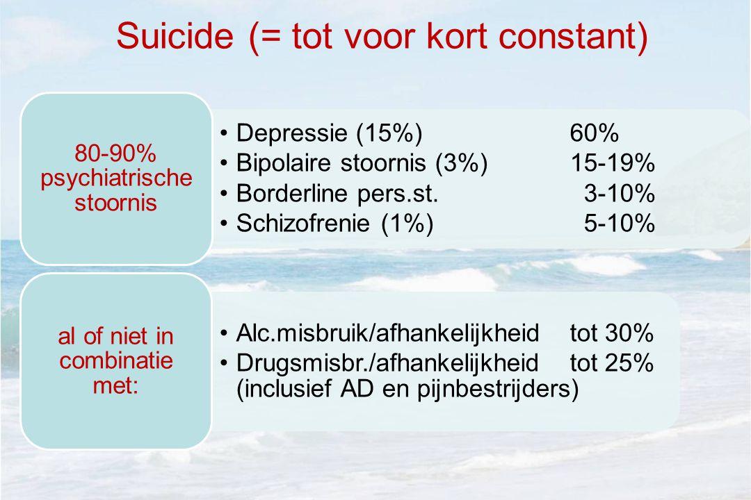 Suicide (= tot voor kort constant) •Depressie (15%)60% •Bipolaire stoornis (3%) 15-19% •Borderline pers.st.