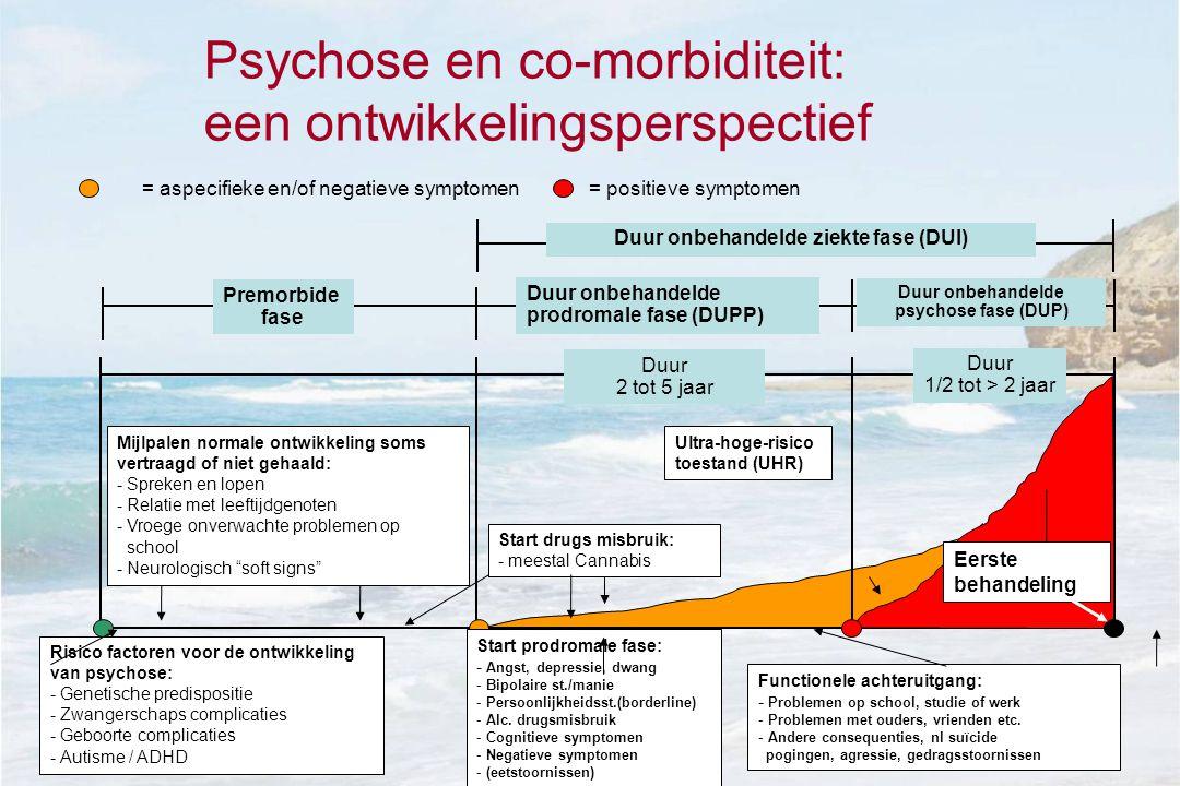 Psychose en co-morbiditeit: een ontwikkelingsperspectief Duur onbehandelde prodromale fase (DUPP) Duur onbehandelde psychose fase (DUP) Premorbide fase Duur onbehandelde ziekte fase (DUI) = aspecifieke en/of negatieve symptomen= positieve symptomen Duur 1/2 tot > 2 jaar Duur 2 tot 5 jaar Risico factoren voor de ontwikkeling van psychose: - Genetische predispositie - Zwangerschaps complicaties - Geboorte complicaties - Autisme / ADHD Start prodromale fase: - Angst, depressie, dwang - Bipolaire st./manie - Persoonlijkheidsst.(borderline) - Alc.