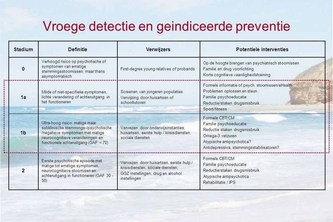 Vroege detectie en geindiceerde preventie StadiumDefinitieVerwijzersPotentiele interventies 0 Verhoogd risico op psychotische of symptomen van ernstig