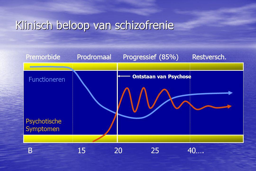 Klinisch beloop van schizofrenie B 15 20 25 40…. Functioneren Psychotische Symptomen PremorbideProgressief (85%)Restversch.Prodromaal Ontstaan van Psy
