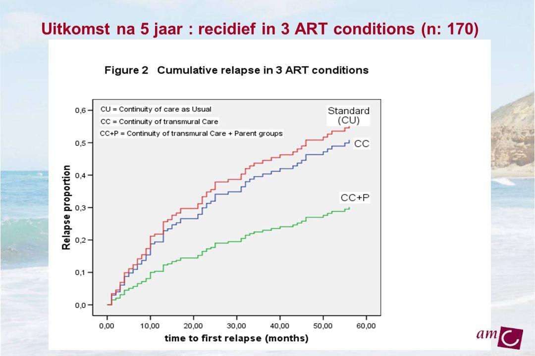 Uitkomst na 5 jaar : recidief in 3 ART conditions (n: 170)