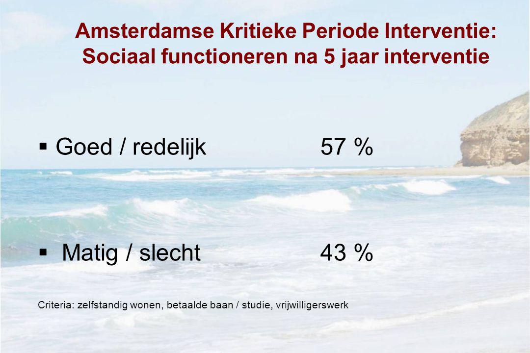 Amsterdamse Kritieke Periode Interventie: Sociaal functioneren na 5 jaar interventie  Goed / redelijk57 %  Matig / slecht 43 % Criteria: zelfstandig wonen, betaalde baan / studie, vrijwilligerswerk
