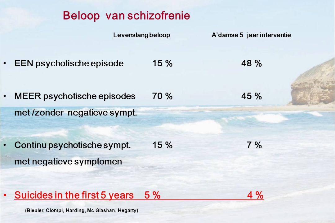 Beloop van schizofrenie Levenslang beloop A'damse 5 jaar interventie •EEN psychotische episode15 % 48 % •MEER psychotische episodes 70 %45 % met /zonder negatieve sympt.