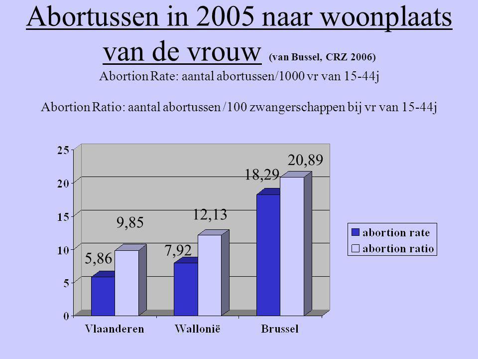 Abortussen in 2005 naar woonplaats van de vrouw (van Bussel, CRZ 2006) Abortion Rate: aantal abortussen/1000 vr van 15-44j Abortion Ratio: aantal abor