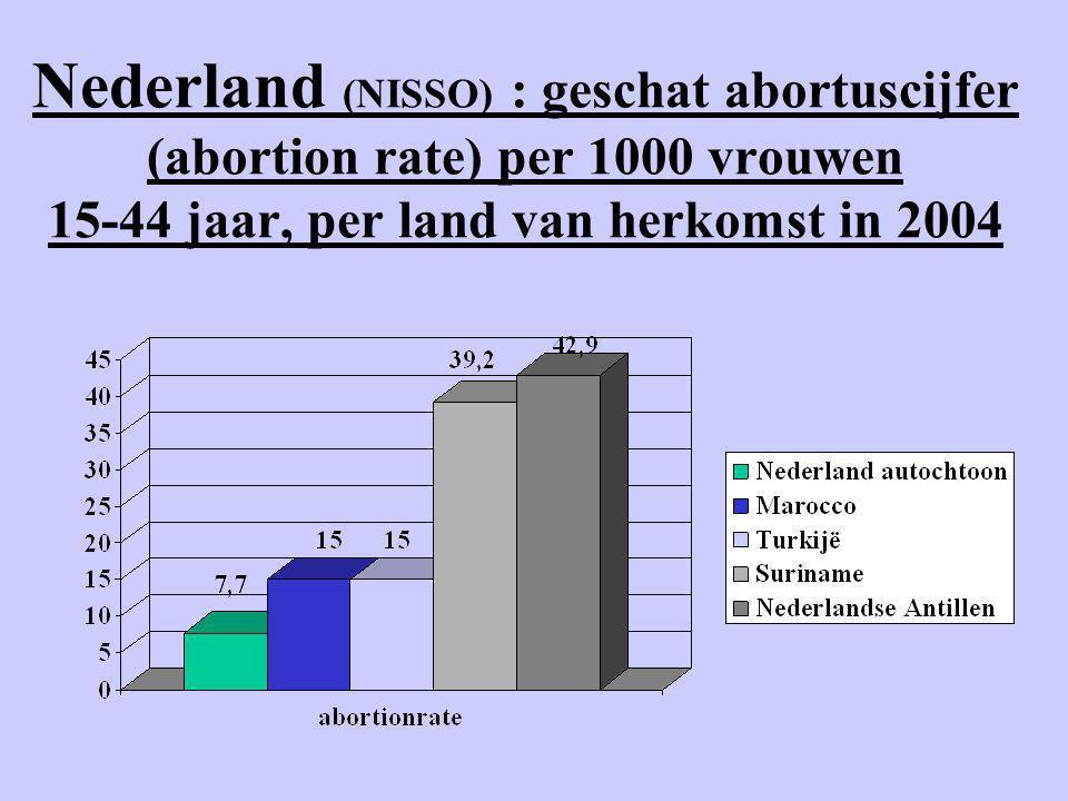 Nederland (NISSO) : geschat abortuscijfer (abortion rate) per 1000 vrouwen 15-44 jaar, per land van herkomst in 2004