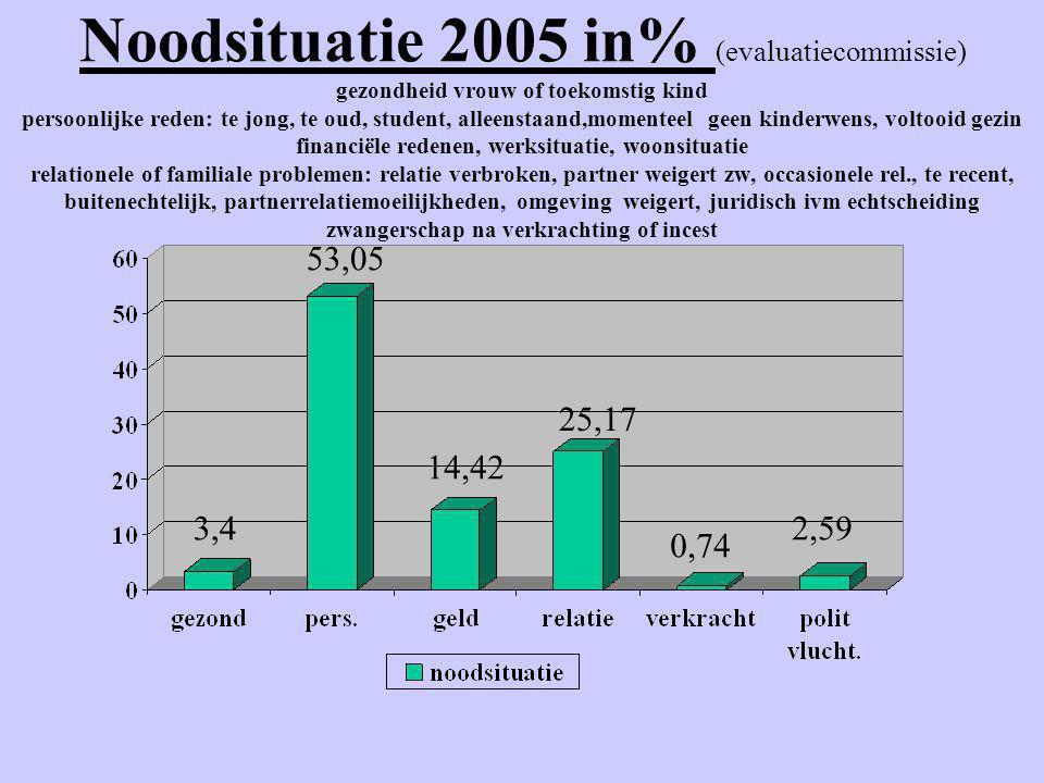 Noodsituatie 2005 in% (evaluatiecommissie) gezondheid vrouw of toekomstig kind persoonlijke reden: te jong, te oud, student, alleenstaand,momenteel ge
